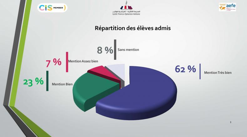 Résultat du DNB 2020